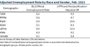 The Employment Situation in February